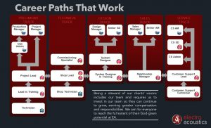 Choose a Career Path that is right for you!